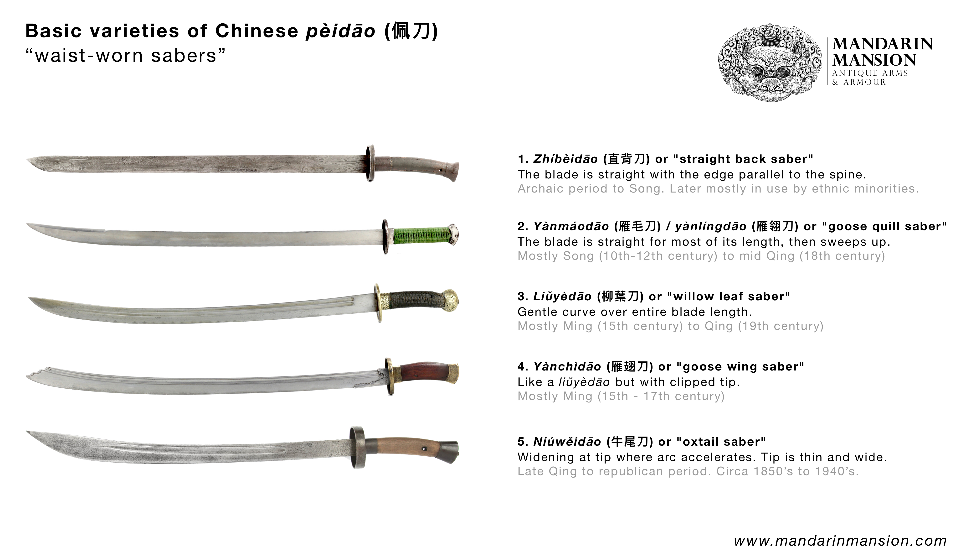 A basic typology of Chinese dao swords