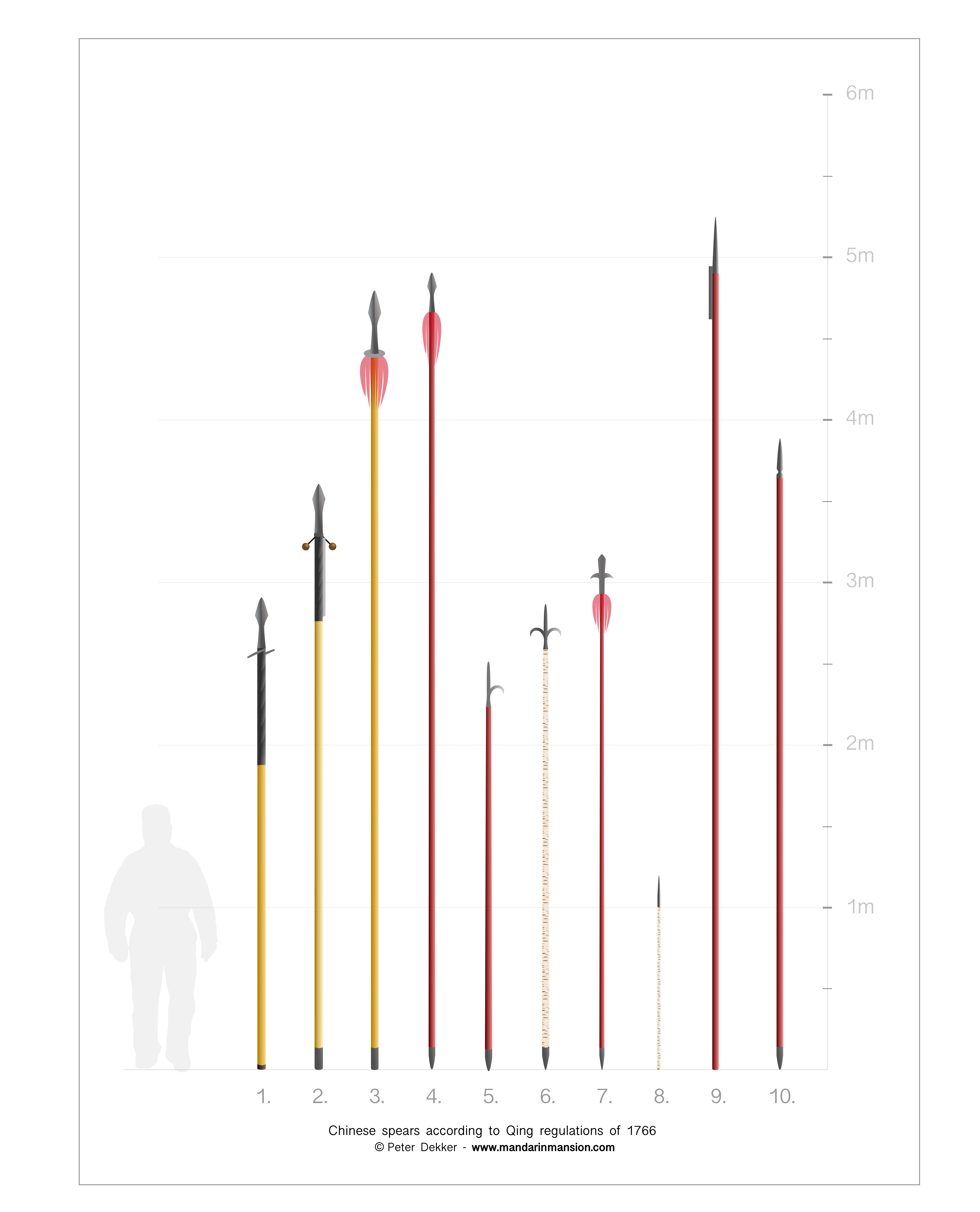 Visualization of spears of the Qing dynasty